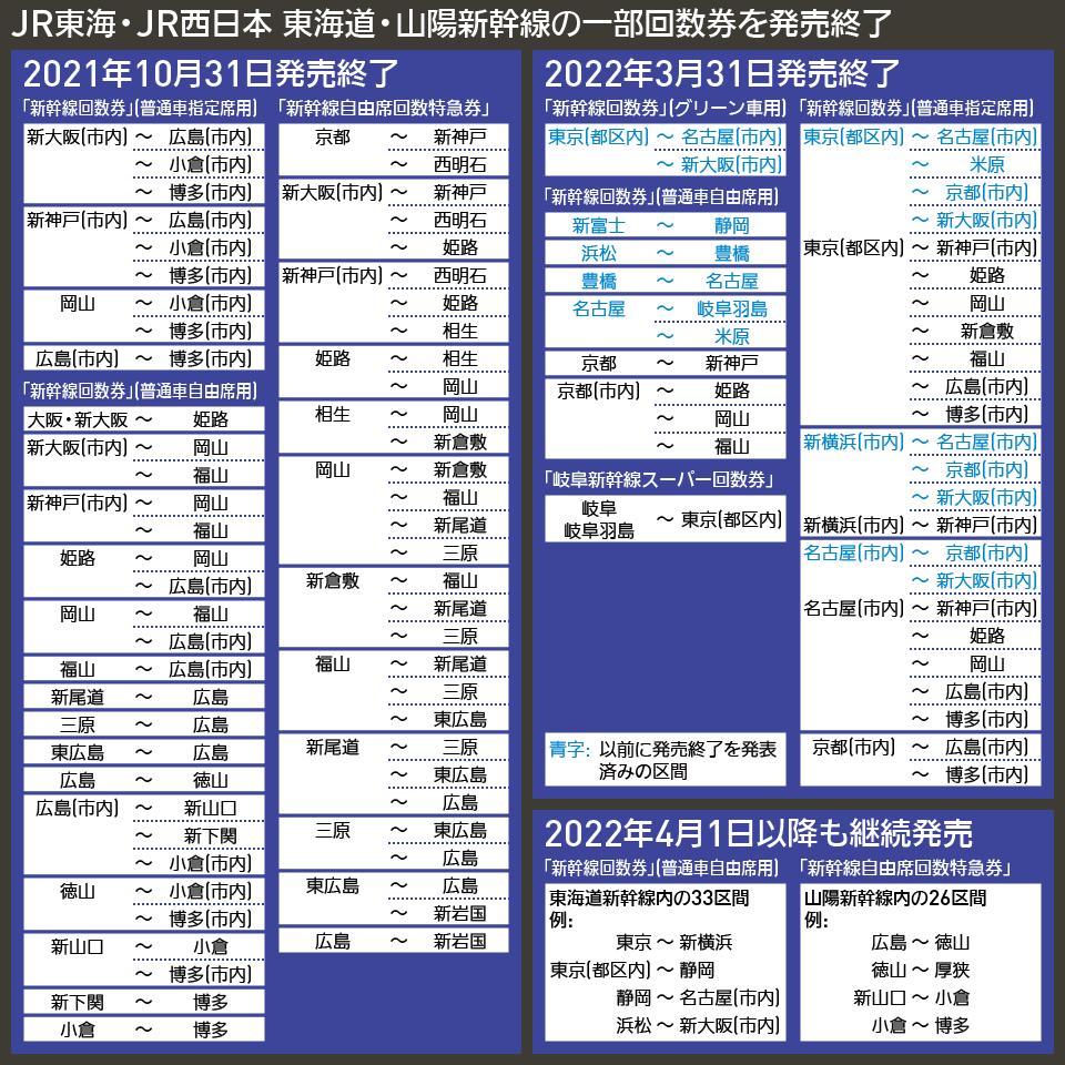 【図表で解説】JR東海・JR西日本 東海道・山陽新幹線の一部回数券を発売終了
