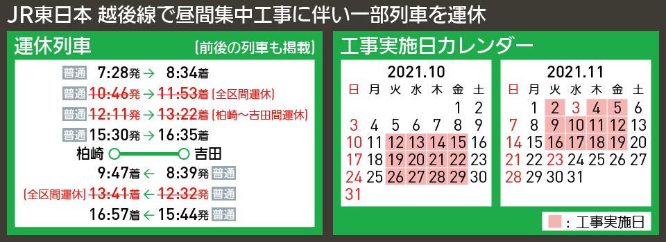 【時刻表で解説】JR東日本 越後線で昼間集中工事に伴い一部列車を運休