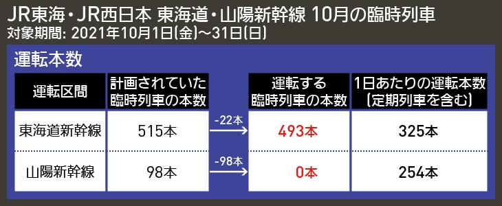 【図表で解説】JR東海・JR西日本 東海道・山陽新幹線 10月の臨時列車