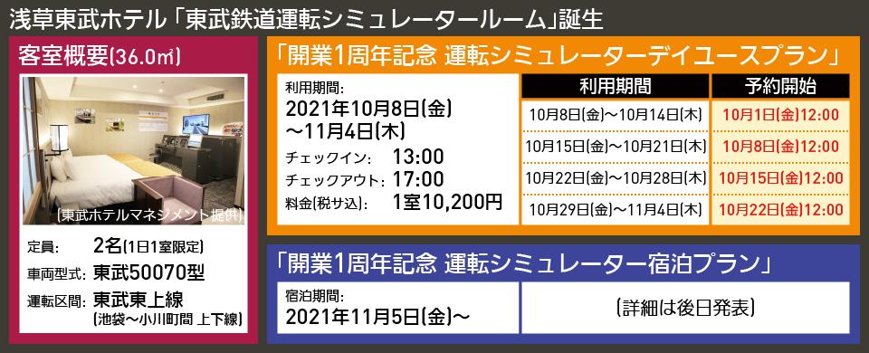 【図表で解説】浅草東武ホテル 「東武鉄道運転シミュレータールーム」誕生