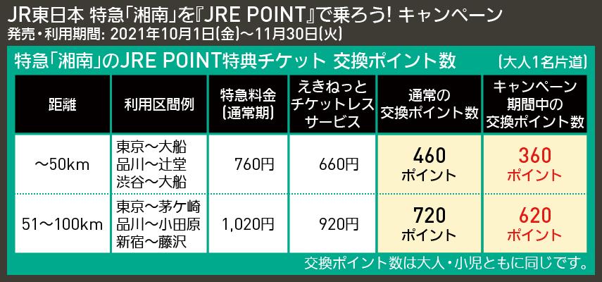 【図表で解説】JR東日本 特急「湘南」を『JRE POINT』で乗ろう! キャンペーン