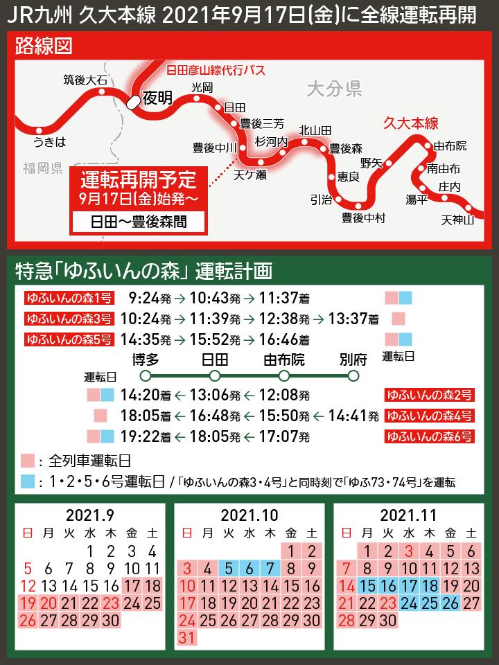 【路線図で解説】JR九州 久大本線 2021年9月17日(金)に全線運転再開