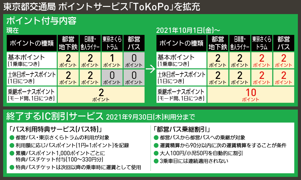 【図表で解説】東京都交通局 ポイントサービス「ToKoPo」を拡充