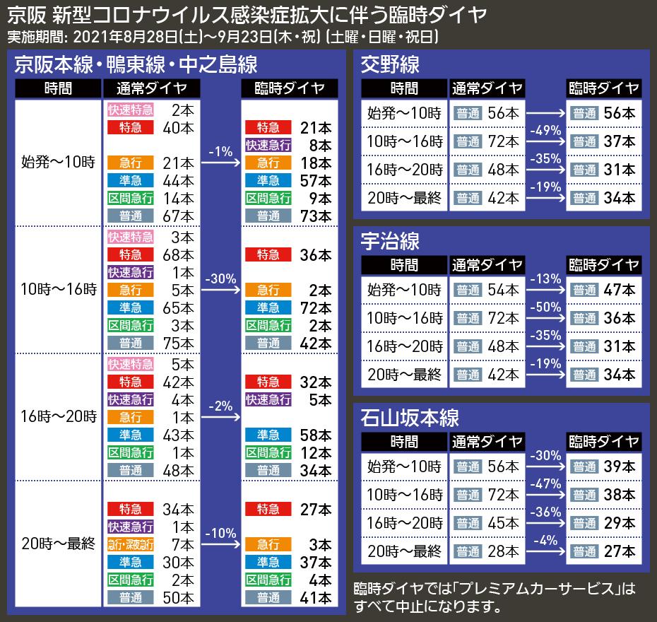【図表で解説】京阪 新型コロナウイルス感染症拡大に伴う臨時ダイヤ