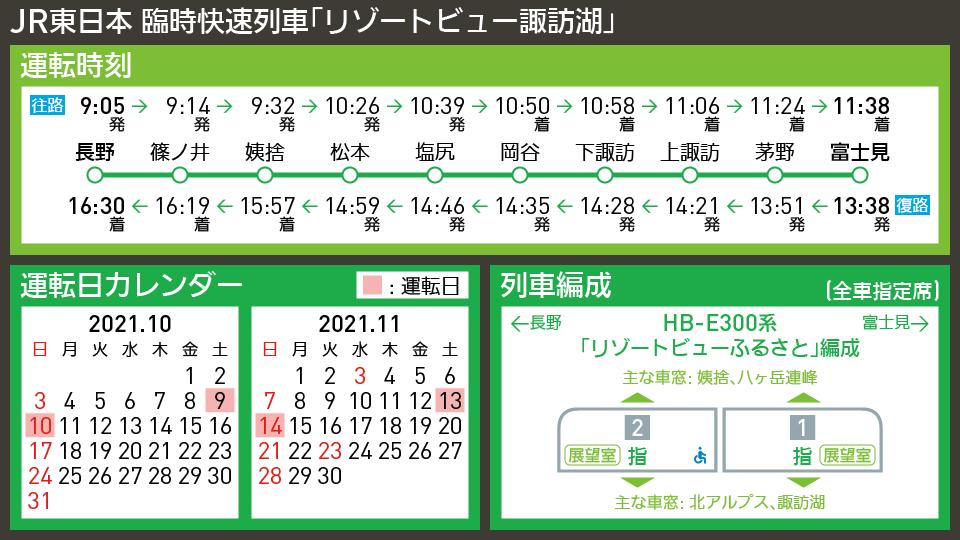 【時刻表で解説】JR東日本 臨時快速列車「リゾートビュー諏訪湖」