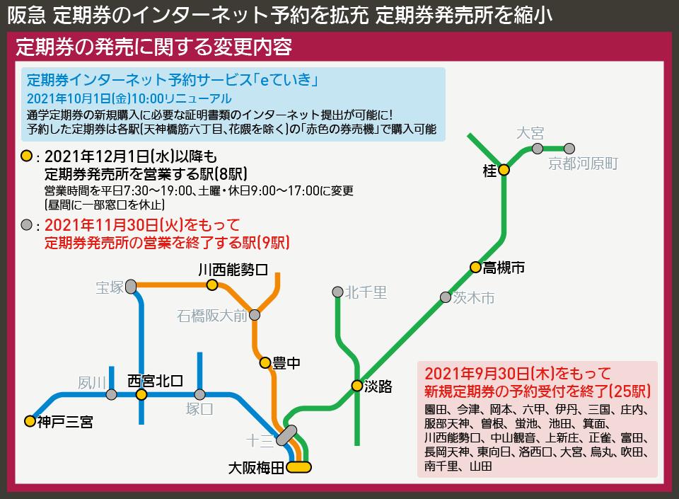 【路線図で解説】阪急 定期券のインターネット予約を拡充 定期券発売所を縮小