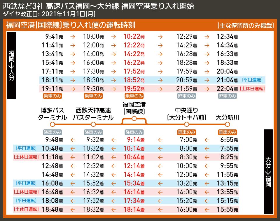 【時刻表で解説】西鉄など3社 高速バス福岡〜大分線 福岡空港乗り入れ開始
