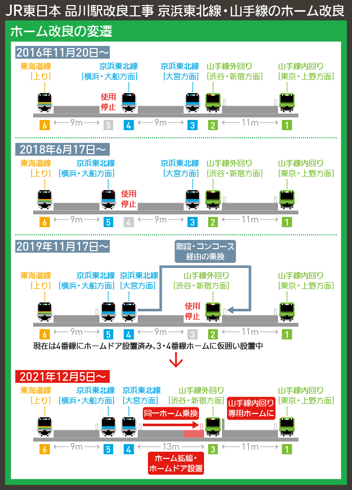 【図表で解説】JR東日本 品川駅改良工事 京浜東北線・山手線のホーム改良