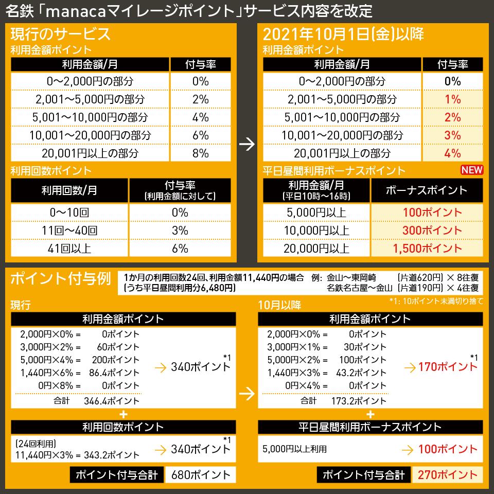 【図表で解説】名鉄 「manacaマイレージポイント」サービス内容を改定