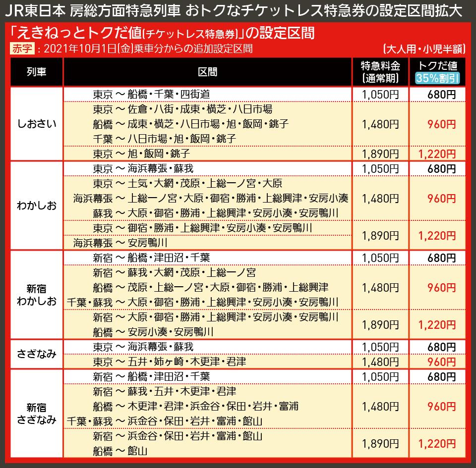 【図表で解説】JR東日本 房総方面特急列車 おトクなチケットレス特急券の設定区間拡大