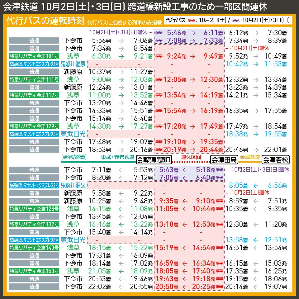 【時刻表で解説】会津鉄道 10月2日(土)・3日(日) 跨道橋新設工事のため一部区間運休