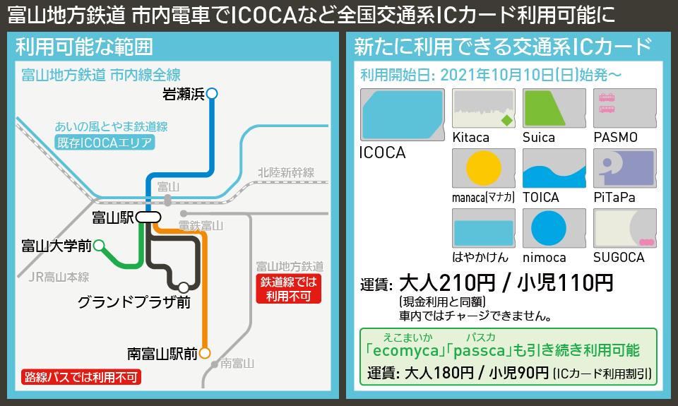 【路線図で解説】富山地方鉄道 市内電車でICOCAなど全国交通系ICカード利用可能に